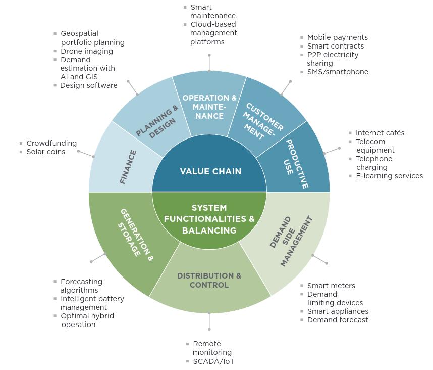 Application of digital technologies in minigrids