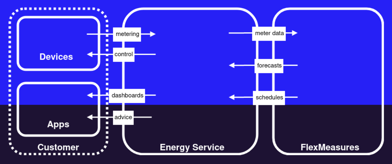 Energy flexibility management and role of the energy service company